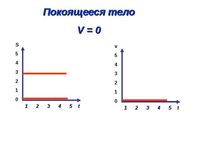 Покоящееся тело V = 0 1 2 3 4 5 t S 5 4 3 2 1 0 1 2 3 4 5 t v 5 4 3 2 1 0