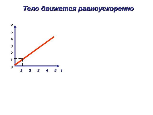 1 2 3 4 5 t v 5 4 3 2 1 0 Тело движется равноускоренно
