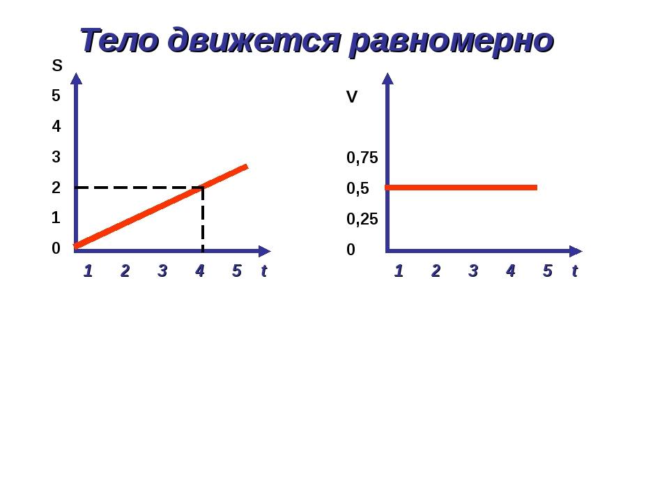 1 2 3 4 5 t S 5 4 3 2 1 0 1 2 3 4 5 t V 0,75 0,5 0,25 0 Тело движется равноме...