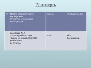 IV четверть IV Школа педагогического мастерства Открытые внеклассные мероприя