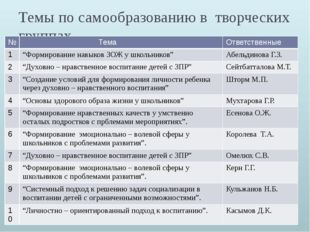 """Темы по самообразованию в творческих группах № Тема Ответственные 1 """"Формиров"""