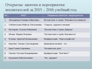 Открытые занятия и мероприятия воспитателей за 2015 – 2016 учебный год. № ФИО