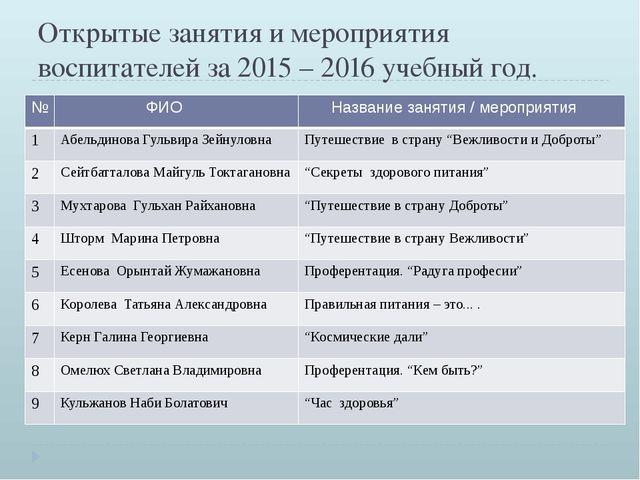 Открытые занятия и мероприятия воспитателей за 2015 – 2016 учебный год. № ФИО...