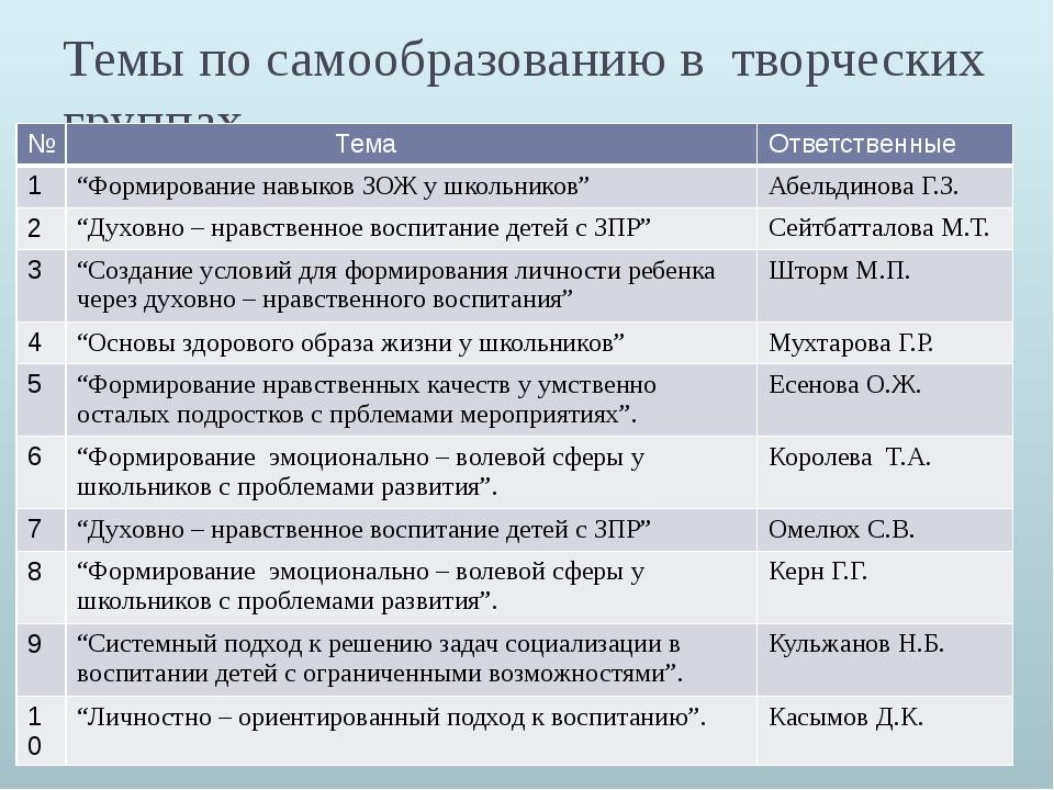 """Темы по самообразованию в творческих группах № Тема Ответственные 1 """"Формиров..."""