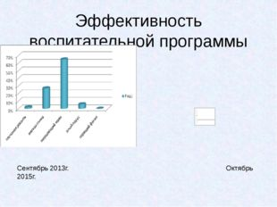 Эффективность воспитательной программы  Сентябрь 2013г. Октябрь 2015г.