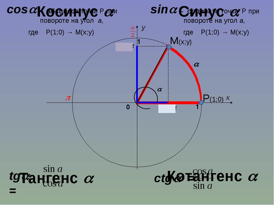 sin cos  x y 1 0 1 sin – ордината точки Р при   повороте на угол а,...