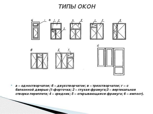 а – одностворчатое; б – двухстворчатое; в – трехстворчатое; г – с балконной...