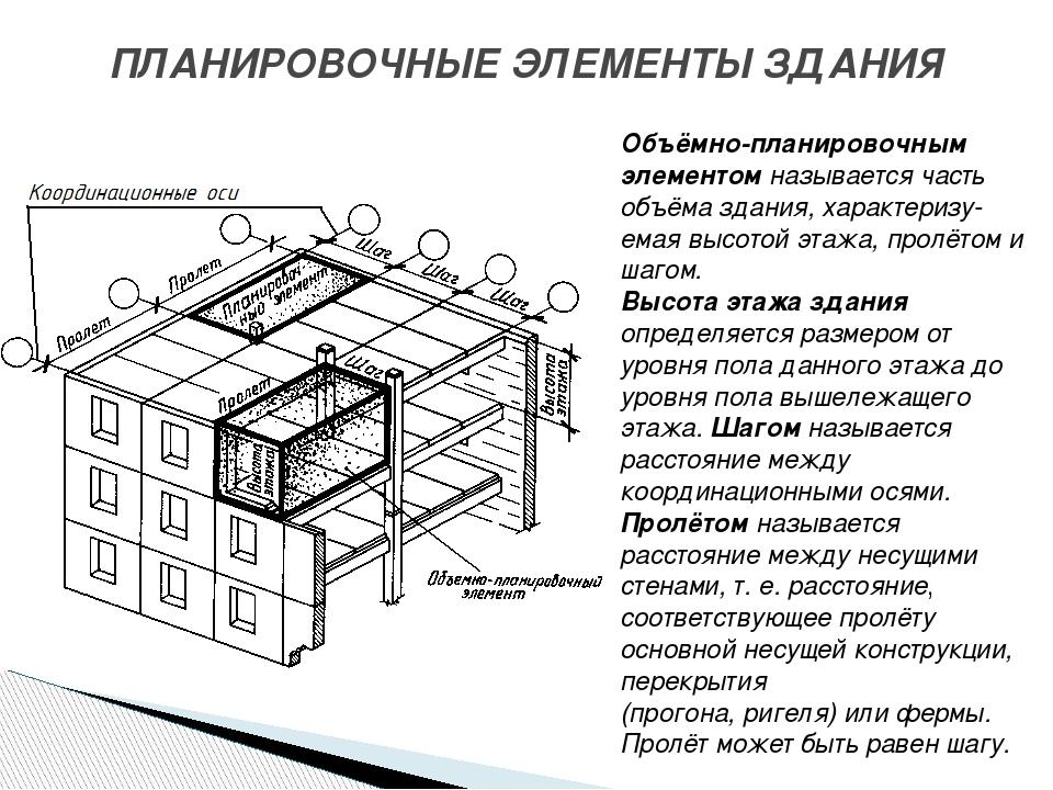 ПЛАНИРОВОЧНЫЕ ЭЛЕМЕНТЫ ЗДАНИЯ Объёмно-планировочным элементом называется част...