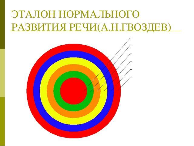ЭТАЛОН НОРМАЛЬНОГО РАЗВИТИЯ РЕЧИ(А.Н.ГВОЗДЕВ)