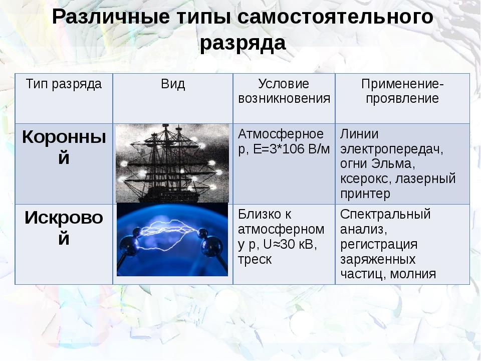 Различные типы самостоятельного разряда Тип разряда Вид Условие возникновения...