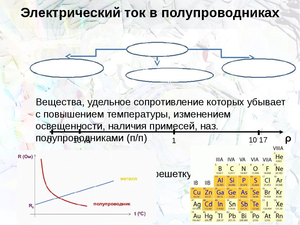 Электрический ток в полупроводниках Вещества, удельное сопротивление которых...