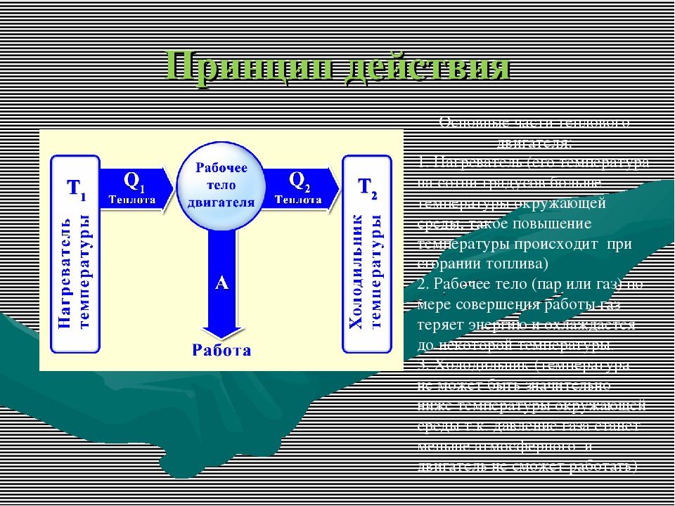 Принцип действия Основные части теплового двигателя: 1. Нагреватель (его темп...