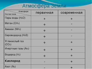 Атмосфера Земли Атмосфера Состав газов первичная современная Пары воды (H2O)