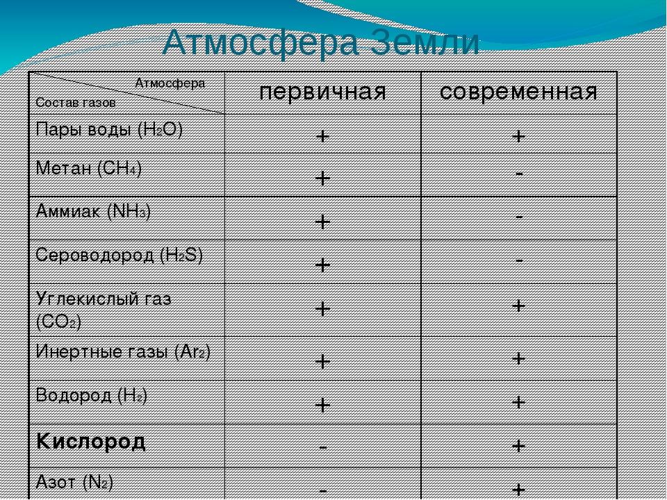 Атмосфера Земли Атмосфера Состав газов первичная современная Пары воды (H2O)...