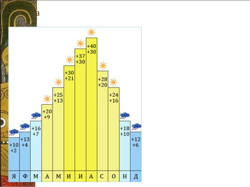 а Климат и праздники Греции. Чаще всего Элладу разделяют на три климатических...