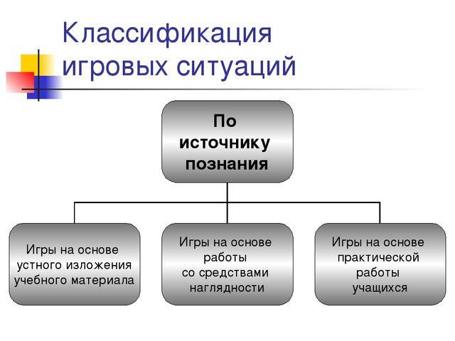 Классификация игровых ситуаций