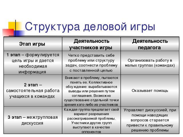 Структура деловой игры Этап игры Деятельность участников игры Деятельность...