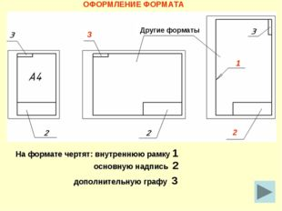 ОФОРМЛЕНИЕ ФОРМАТА На формате чертят: внутреннюю рамку 1 1 основную надпись 2