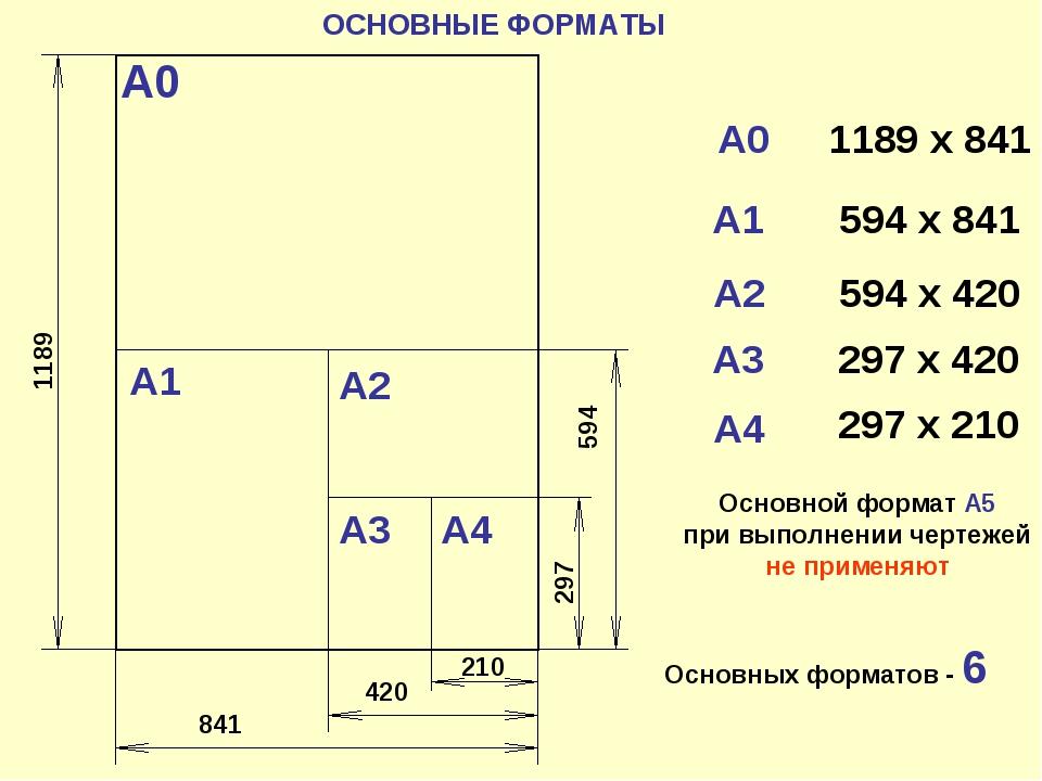 ОСНОВНЫЕ ФОРМАТЫ S = 1м2 А0 А0 1189 х 841 А1 А1 594 х 841 А2 594 х 420 А3 А3...