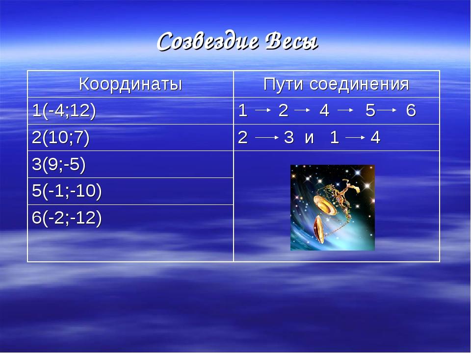 Созвездие Весы КоординатыПути соединения 1(-4;12)1 2 4 5 6 2(10;7)2 3 и 1...