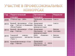 Год Педагогический конкурсОрганизатор конкурсаРезультат 2009«Учитель года