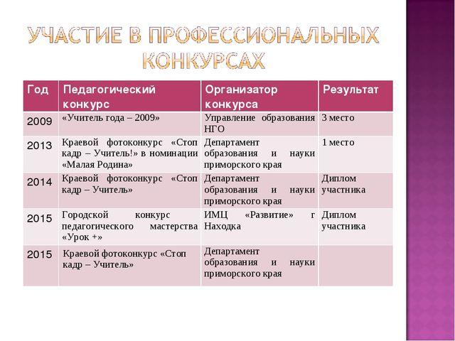Год Педагогический конкурсОрганизатор конкурсаРезультат 2009«Учитель года...