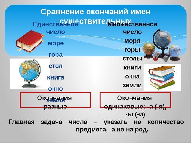 Сравнение окончаний имен существительных Единственное число море гора стол кн...