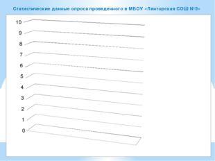 Статистические данные опроса проведенного в МБОУ «Лянторская СОШ №5»