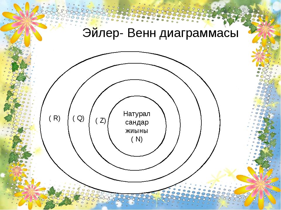 Эйлер- Венн диаграммасы ( R) ( Q) Натурал сандар жиыны ( N) ( Z) ( Q) ( R)