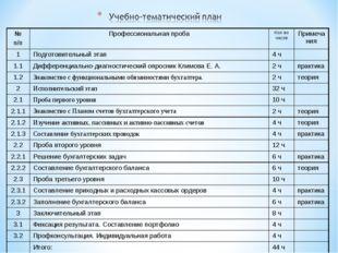 № п/пПрофессиональная пробаКол-во часовПримечания 1Подготовительный этап