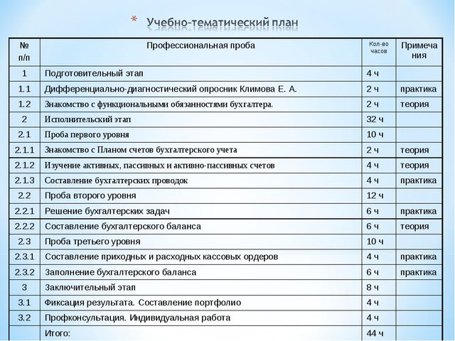 № п/пПрофессиональная пробаКол-во часовПримечания 1Подготовительный этап...