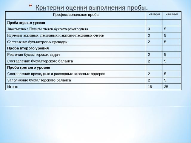 Профессиональная пробаминимуммаксимум Проба первого уровня Знакомство с П...