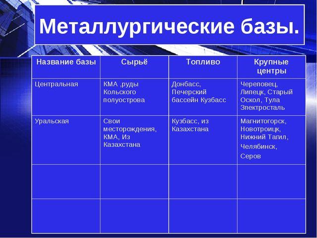Металлургические базы Металлургические базы. Название базыСырьёТопливоКруп...