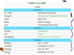 EXPO Astana 2017	 Astana	 Overview	 BIE-class	Specialized exposition Category