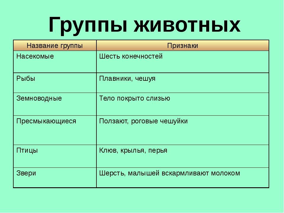 всего, это группы животных 3 класс окружающий мир таблица вариант