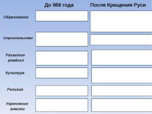 До 988 года После Крещения Руси Образование Строительство Развитие ремёсел Ку