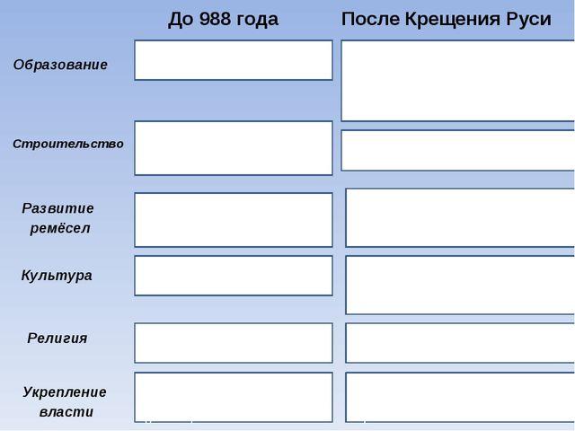 До 988 года После Крещения Руси Образование Строительство Развитие ремёсел Ку...