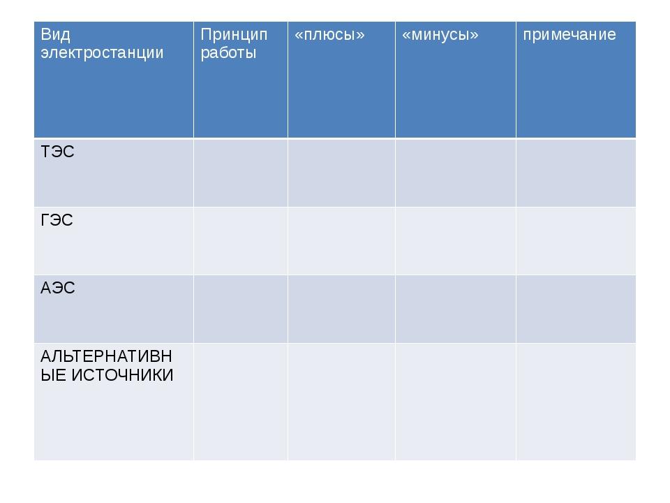 Видэлектростанции Принцип работы «плюсы» «минусы» примечание ТЭС ГЭС АЭС АЛЬ...