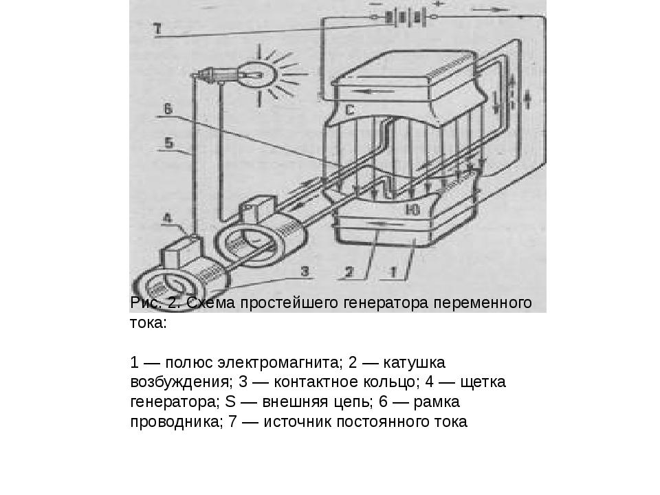 Рис. 2. Схема простейшего генератора переменного тока: 1 — полюс электромагн...