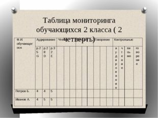Таблица мониторинга обучающихся 2 класса ( 2 четверть) Ф.И.обучающегося Аудир