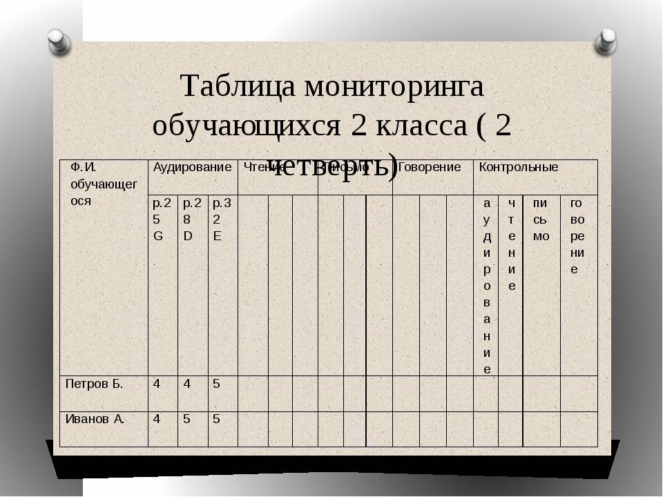 Таблица мониторинга обучающихся 2 класса ( 2 четверть) Ф.И.обучающегося Аудир...