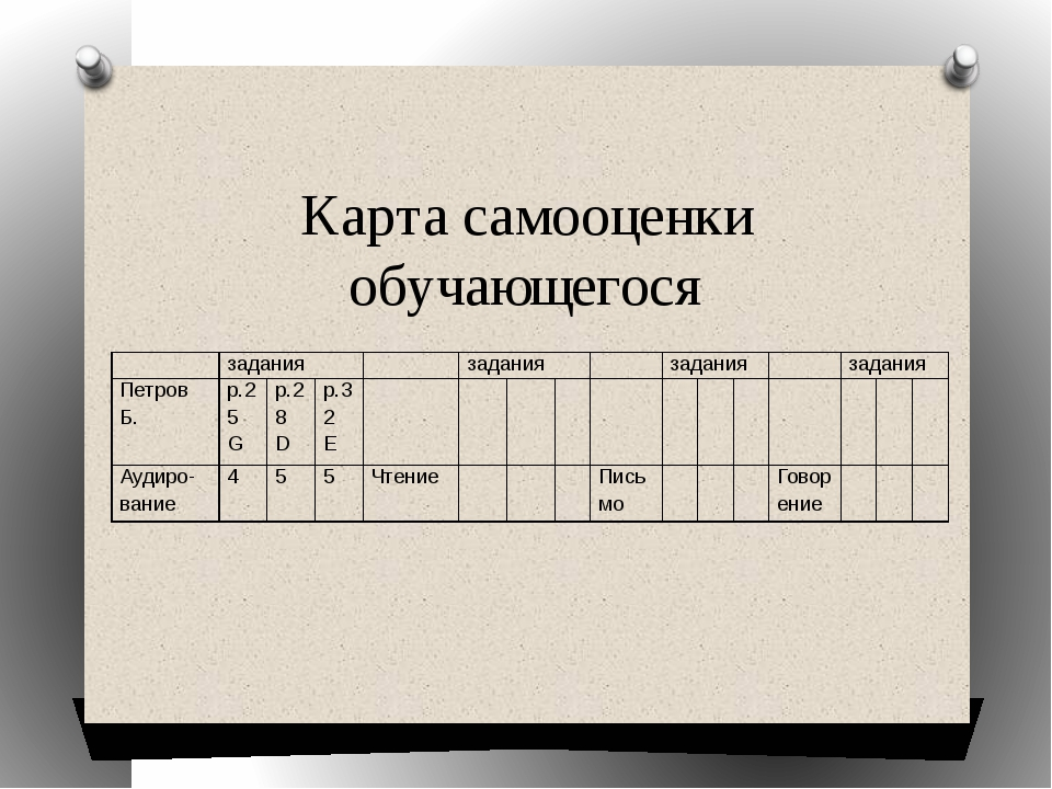 Карта самооценки обучающегося  задания  задания  задания  задания Петров...