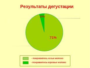 Результаты дегустации: 71% 29%