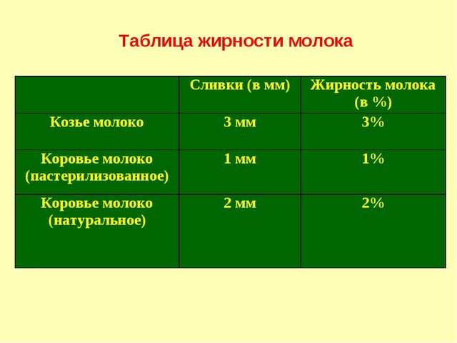 Таблица жирности молока Сливки (в мм)Жирность молока (в %) Козье молоко3 м...