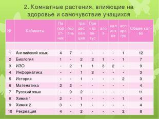 2. Комнатные растения, влияющие на здоровье и самочувствие учащихся № Кабинет