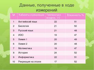 Данные, полученные в ходе измерений № Кабинеты и рекреации Температура воздух
