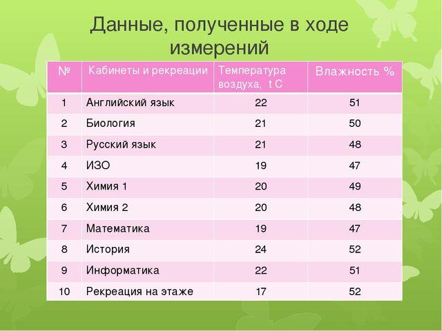 Данные, полученные в ходе измерений № Кабинеты и рекреации Температура воздух...