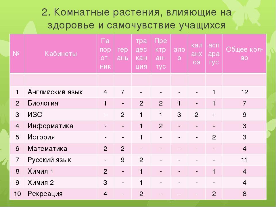 2. Комнатные растения, влияющие на здоровье и самочувствие учащихся № Кабинет...