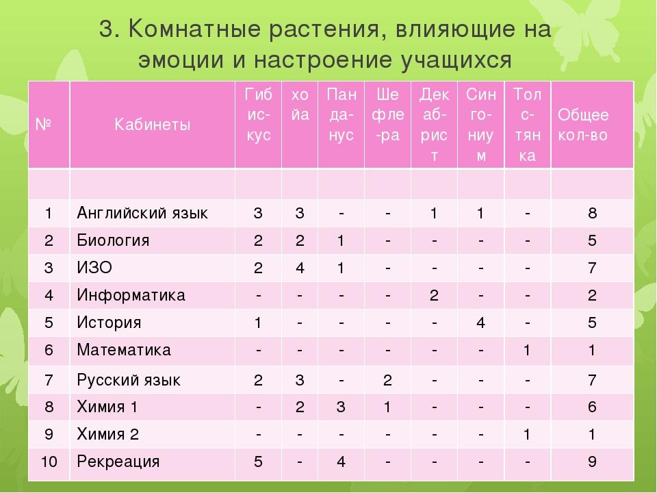 3. Комнатные растения, влияющие на эмоции и настроение учащихся № Кабинеты Ги...