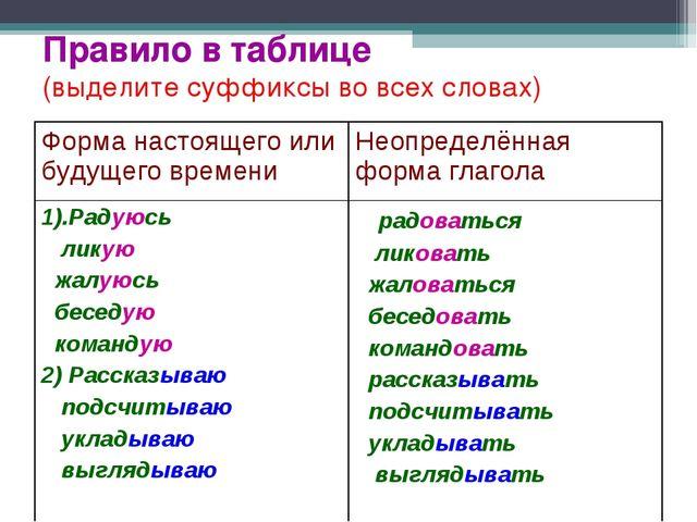 Правило в таблице (выделите суффиксы во всех словах) Форма настоящего или буд...